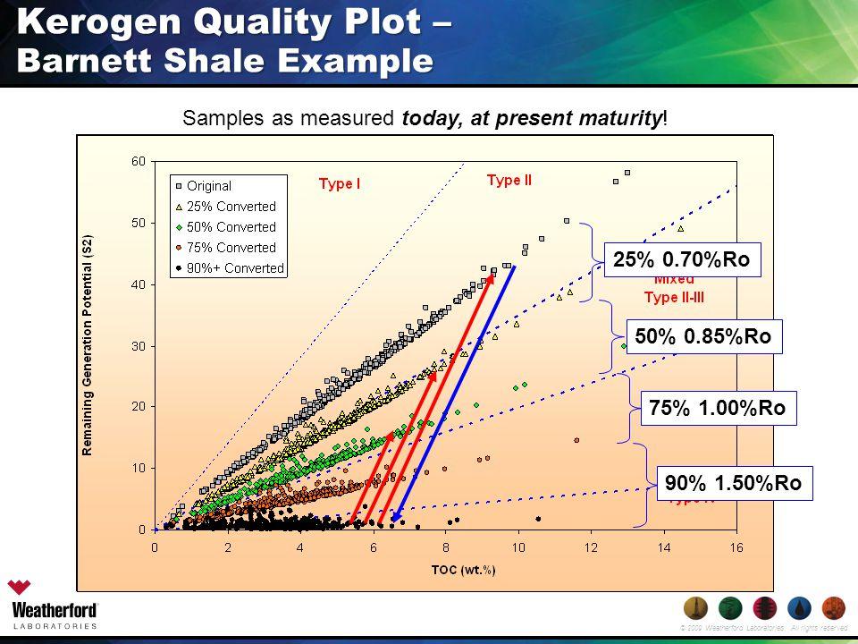 Kerogen Quality Plot – Barnett Shale Example