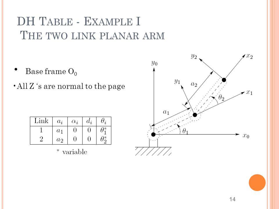 DH Table - Example I The two link planar arm
