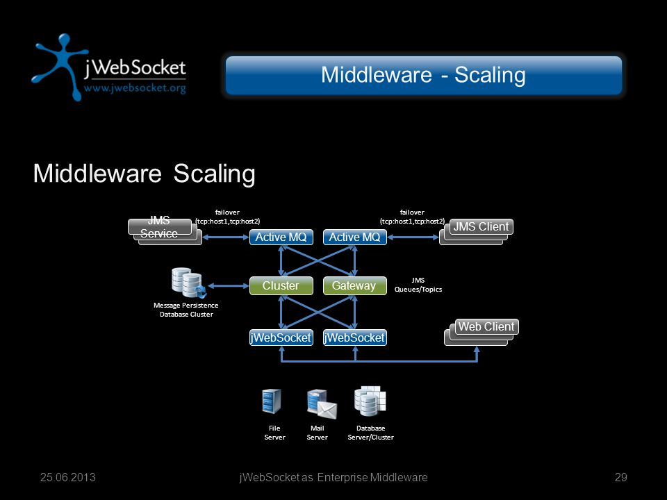 Middleware Scaling Middleware - Scaling JMS Service JMS Client