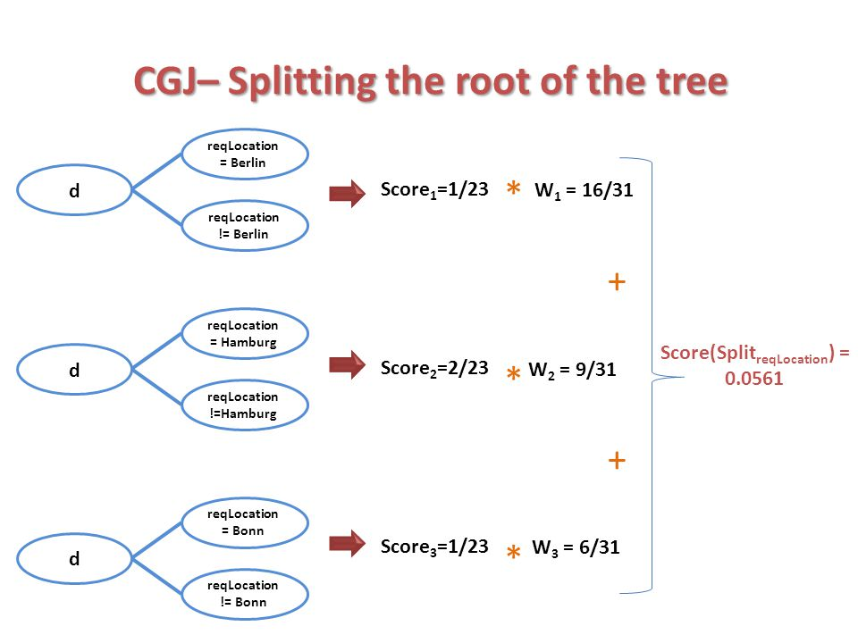 CGJ– Splitting the root of the tree