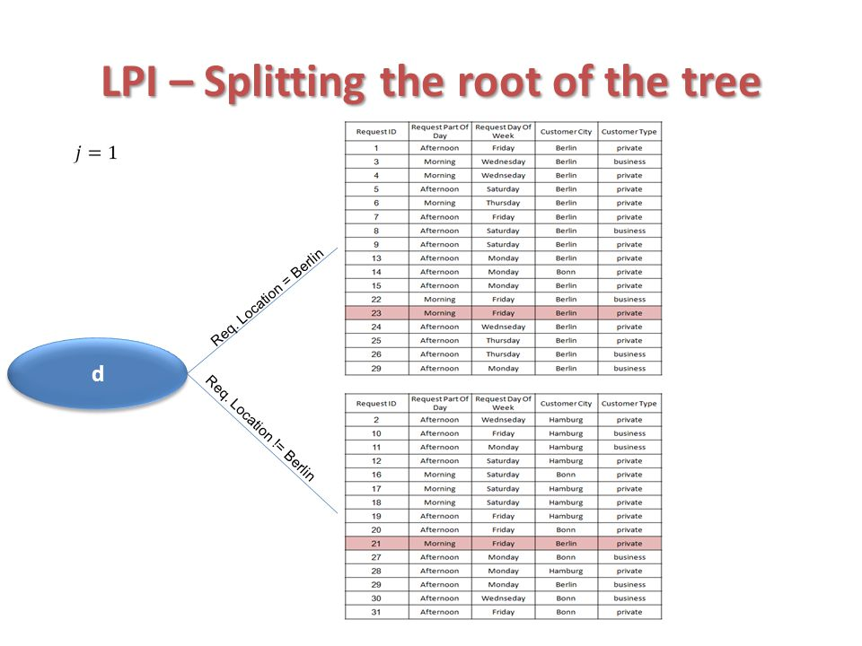 LPI – Splitting the root of the tree