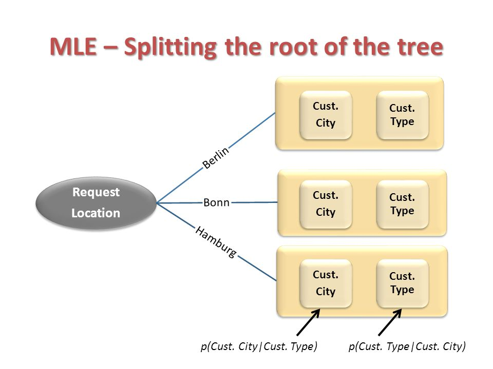 MLE – Splitting the root of the tree