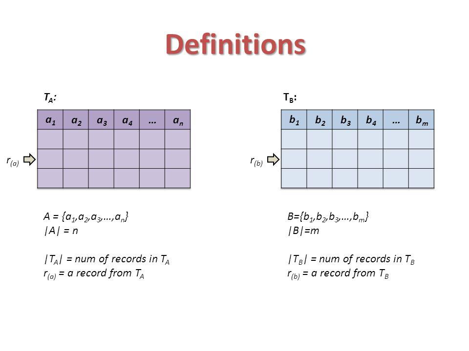 Definitions TA: TB: an … a4 a3 a2 a1 bm … b4 b3 b2 b1 r(a) r(b)