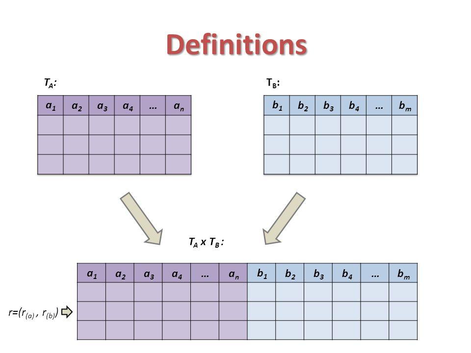 Definitions TA: TB: an … a4 a3 a2 a1 bm … b4 b3 b2 b1 TA x TB : bm …