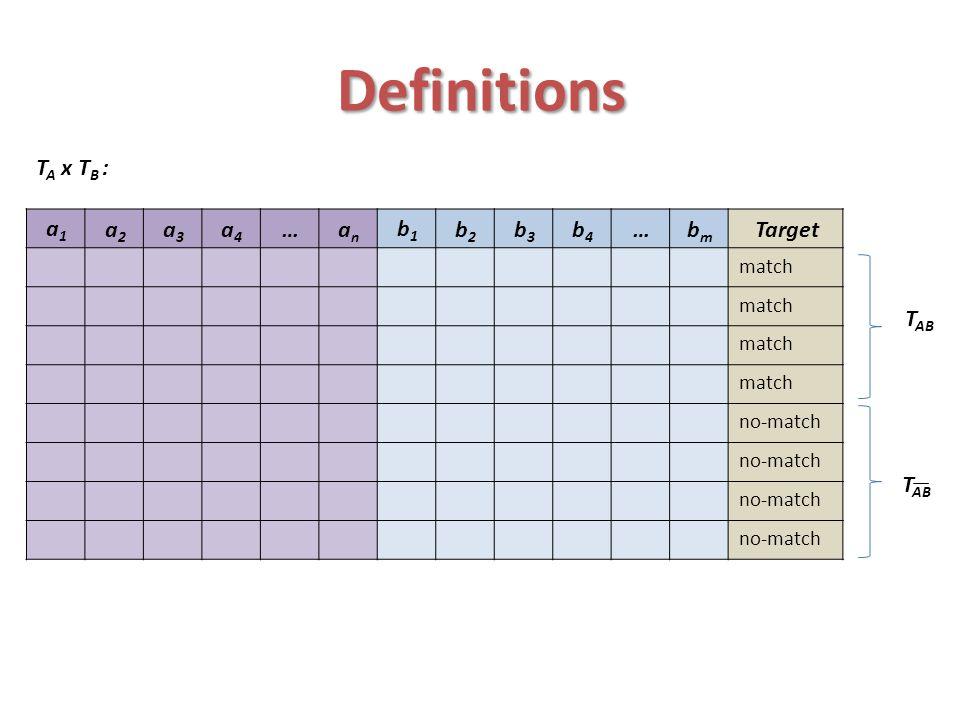 Definitions TA x TB : Target bm … b4 b3 b2 b1 an a4 a3 a2 a1 TAB TAB