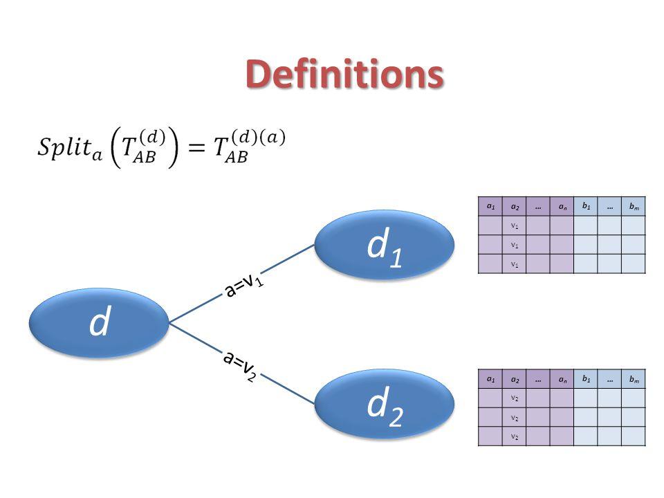 Definitions d d1 d2 bm … b1 an a2 a1 v1 bm … b1 an a2 a1 v2