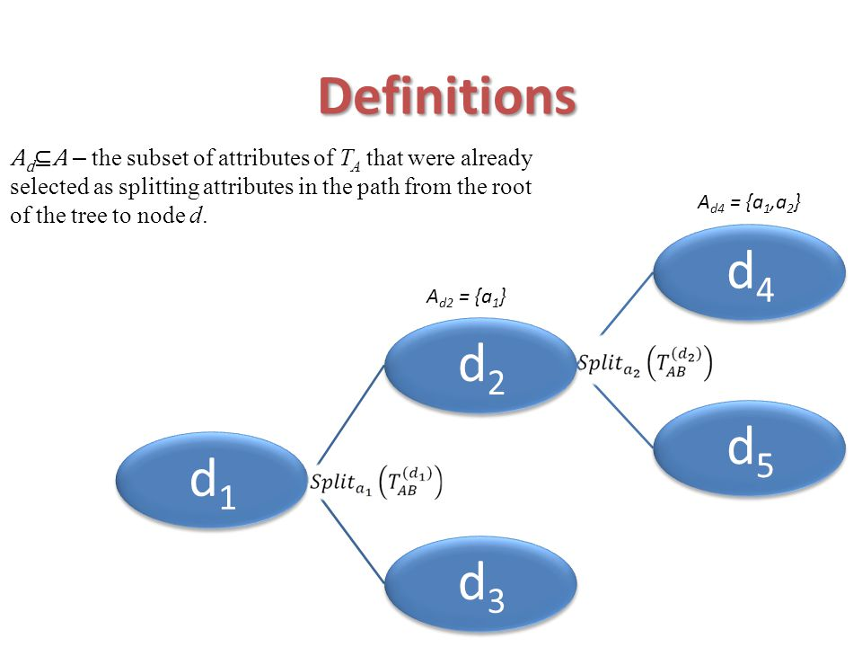 Definitions Ad⊆A – the subset of attributes of TA that were already selected as splitting attributes in the path from the root of the tree to node d.