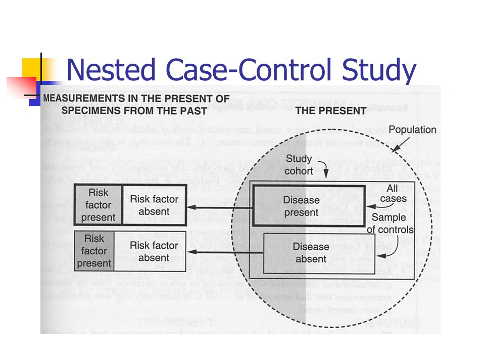 nested case control study explained A case-control study nested in the psa-testing phase of a large uk-based randomized controlled trial for prostate cancer treatment (protect) risk of high-grade prostate cancer (rrr 104 95%ci 099-108 p(difference) =0004) per 10 units/week increase in alcohol consumption, not explained by.