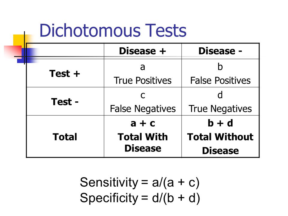 Dichotomous Tests Sensitivity = a/(a + c) Specificity = d/(b + d)