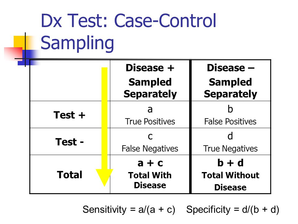 Dx Test: Case-Control Sampling