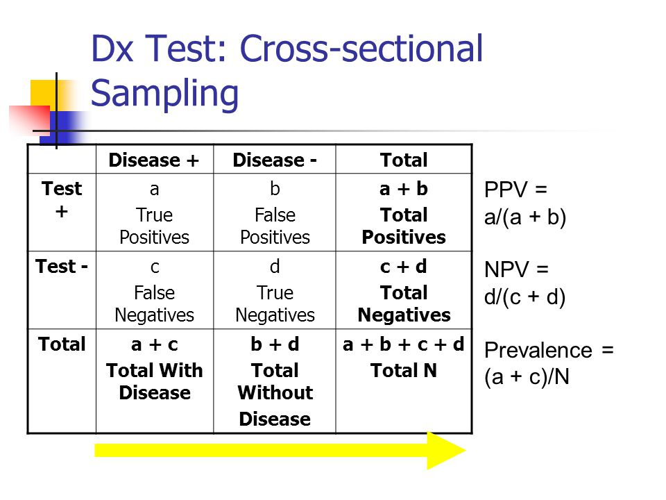 Dx Test: Cross-sectional Sampling
