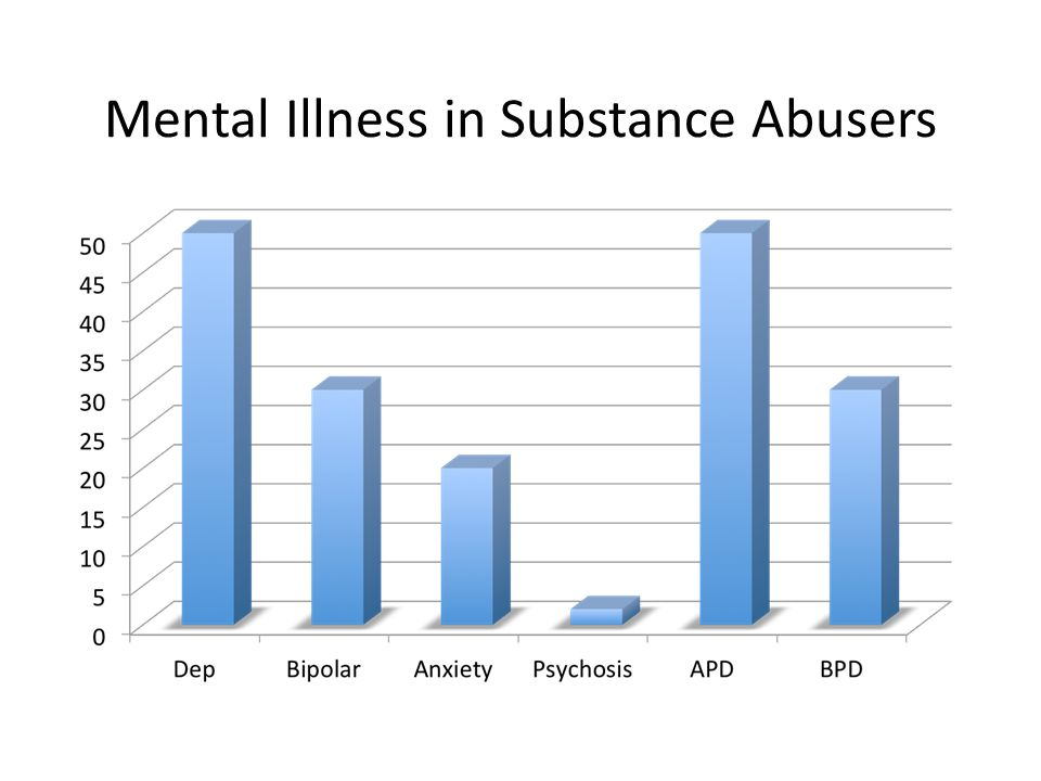 Mental Illness in Substance Abusers
