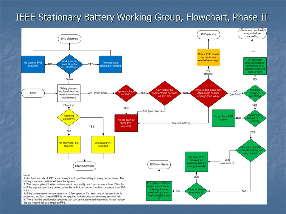 IEEE Stationary Battery Working Group, Flowchart, Phase II