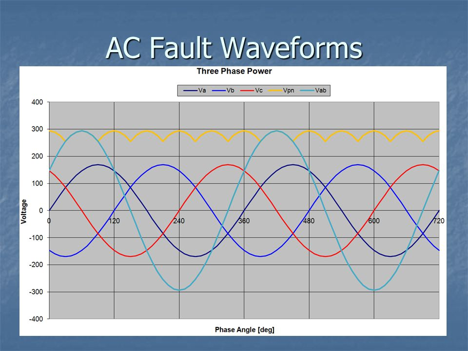 AC Fault Waveforms