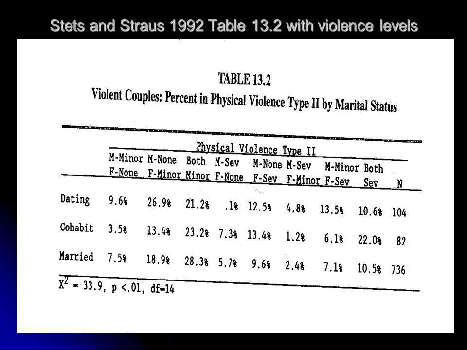 Stets and Straus 1992 Table 13.2 with violence levels