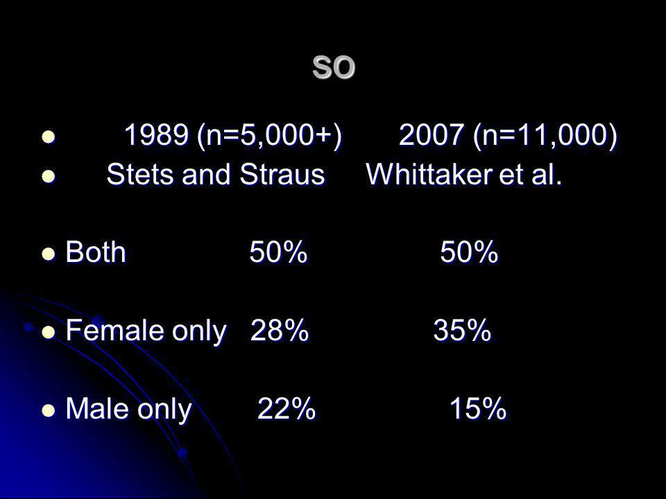 so 1989 (n=5,000+) 2007 (n=11,000) Stets and Straus Whittaker et al.
