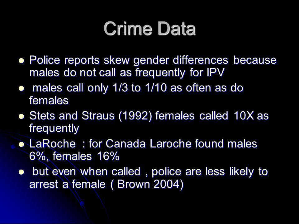 Crime Data Police reports skew gender differences because males do not call as frequently for IPV.