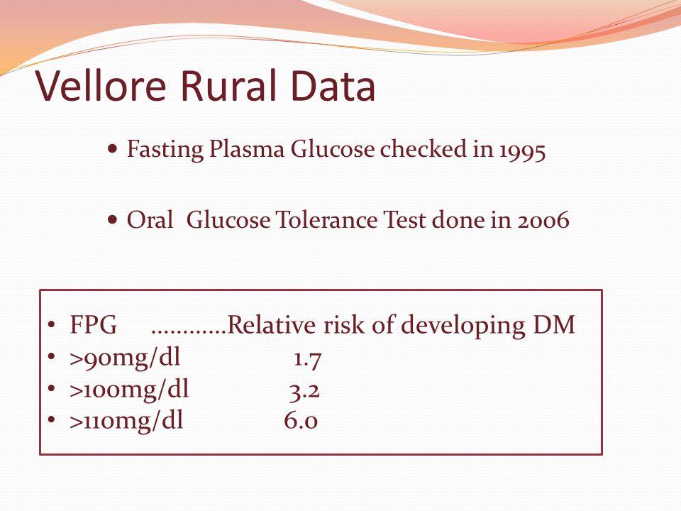 Vellore Rural Data FPG …………Relative risk of developing DM