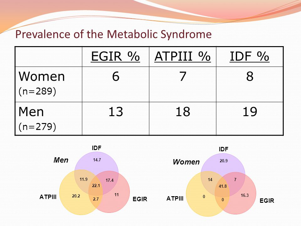 Prevalence of the Metabolic Syndrome
