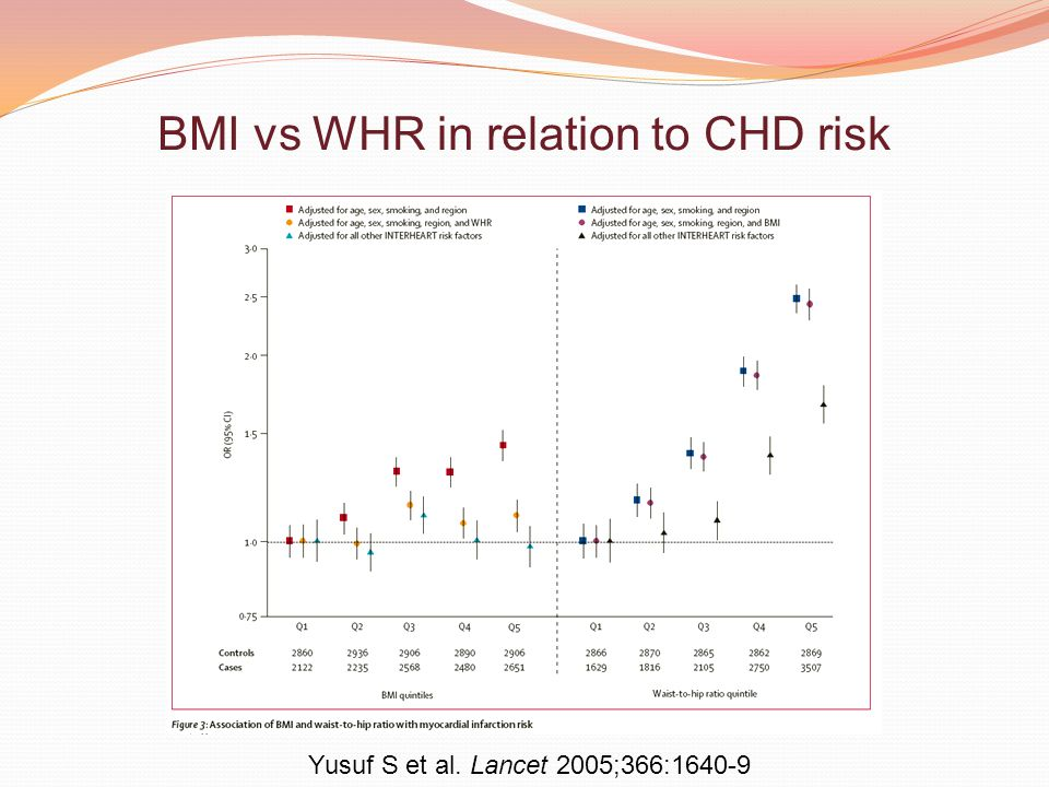 BMI vs WHR in relation to CHD risk