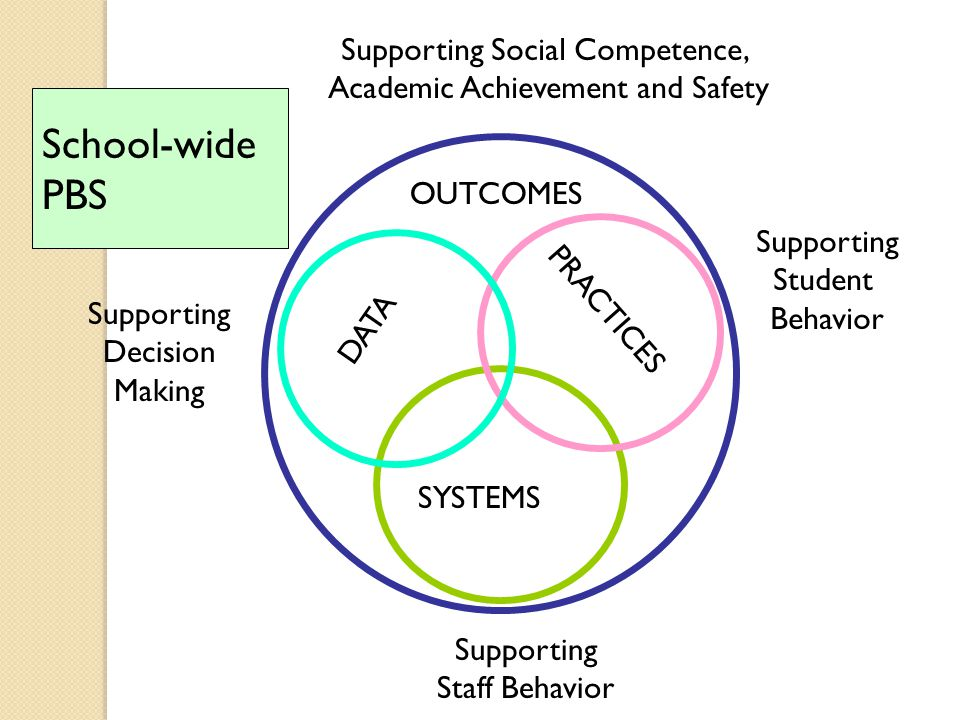 School-wide PBS Supporting Social Competence,
