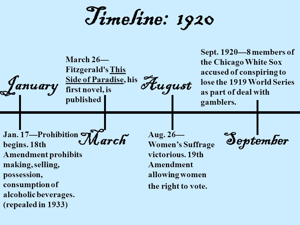 Timeline: 1920 January August March September