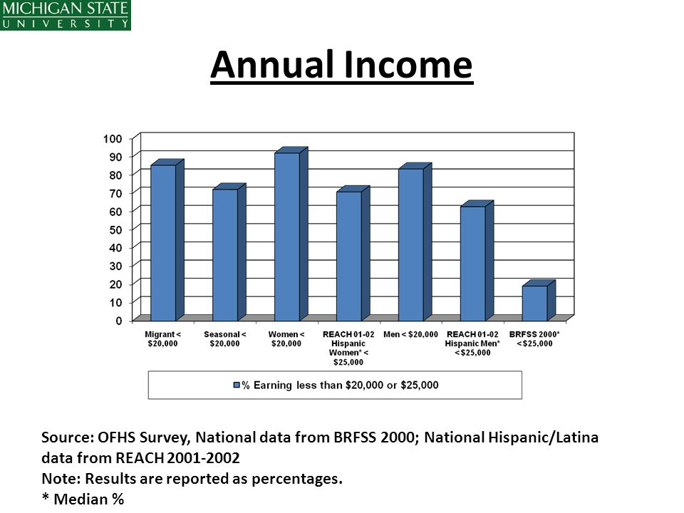 Annual Income Source: OFHS Survey, National data from BRFSS 2000; National Hispanic/Latina data from REACH 2001-2002.