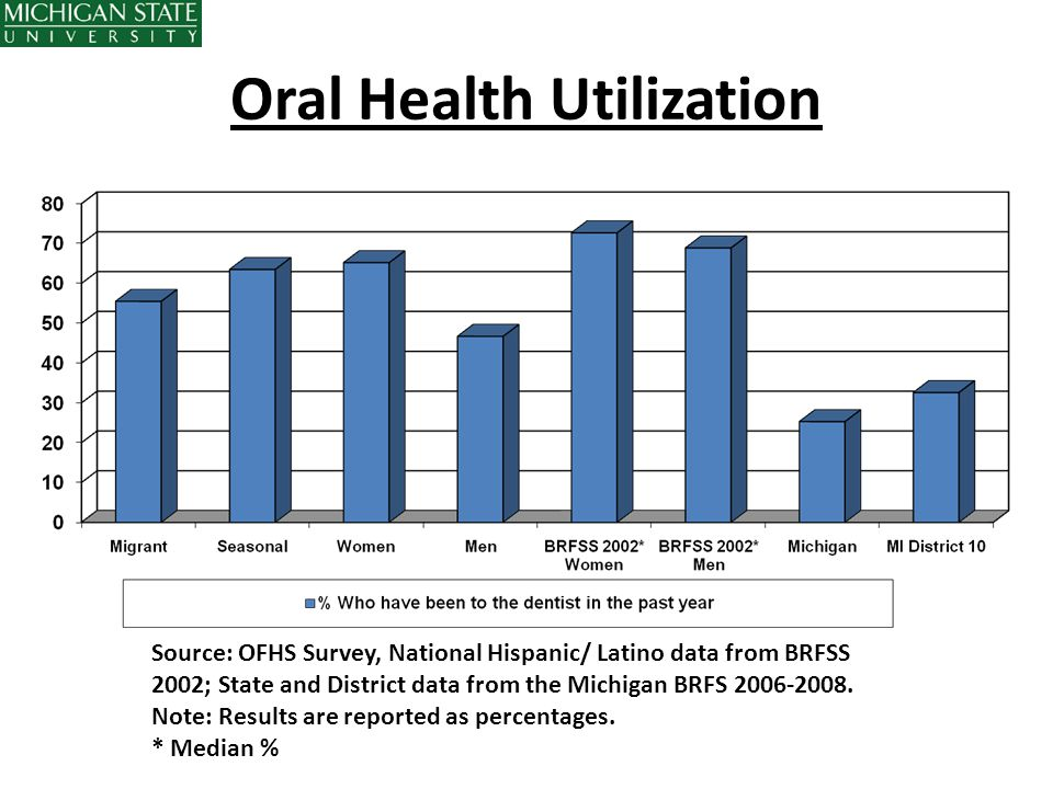 Oral Health Utilization