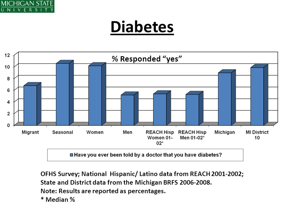 Diabetes % Responded yes
