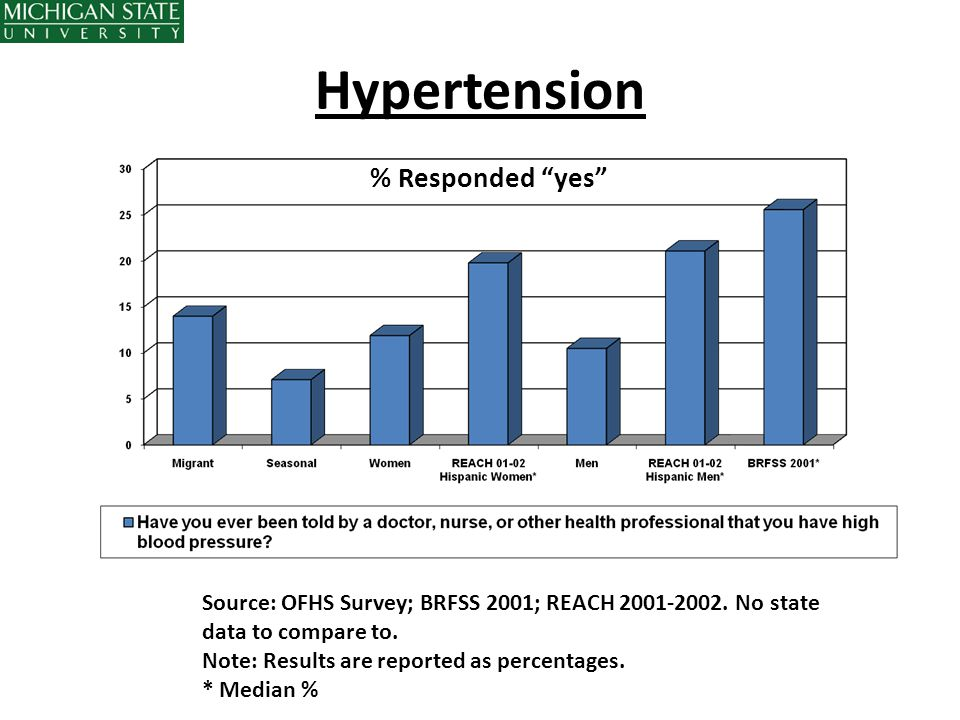 Hypertension % Responded yes