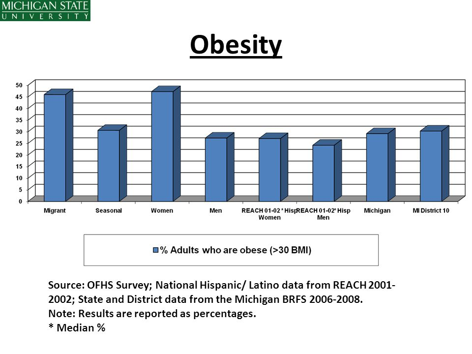 Obesity Source: OFHS Survey; National Hispanic/ Latino data from REACH 2001-2002; State and District data from the Michigan BRFS 2006-2008.