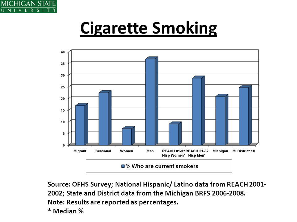 Cigarette Smoking Source: OFHS Survey; National Hispanic/ Latino data from REACH 2001-2002; State and District data from the Michigan BRFS 2006-2008.
