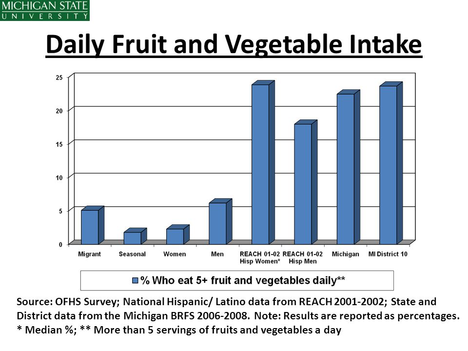 Daily Fruit and Vegetable Intake