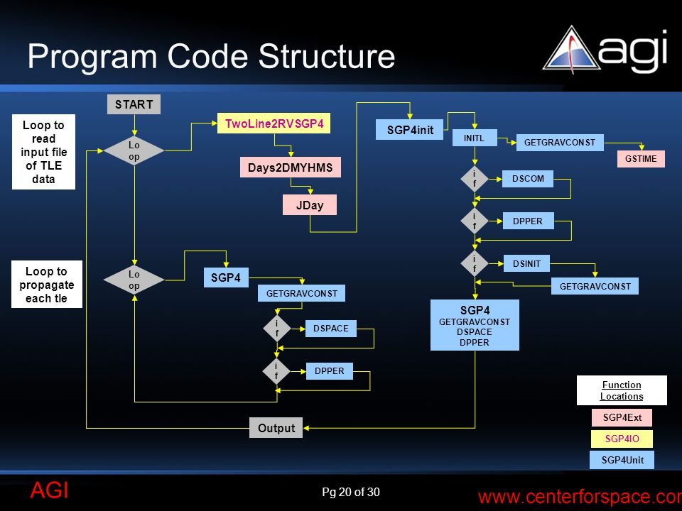 Program Code Structure