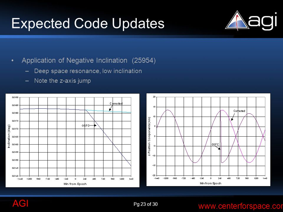 Expected Code Updates Application of Negative Inclination (25954)