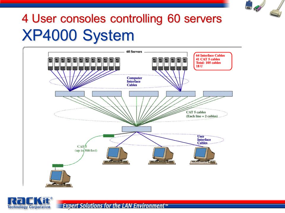 4 User consoles controlling 60 servers XP4000 System