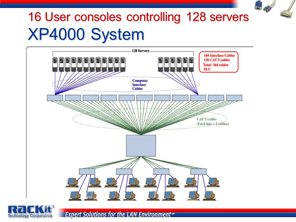 16 User consoles controlling 128 servers XP4000 System