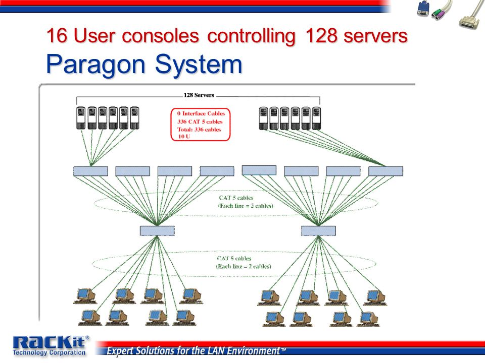 16 User consoles controlling 128 servers Paragon System