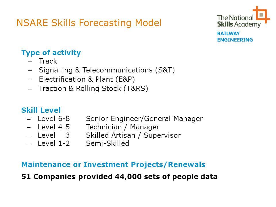 NSARE Skills Forecasting Model