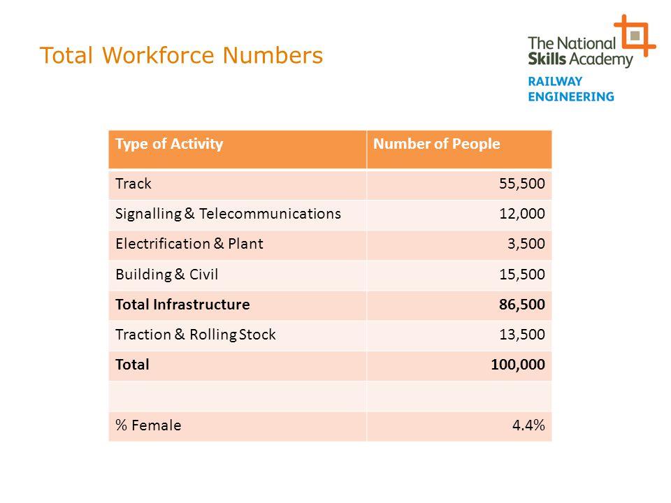 Total Workforce Numbers