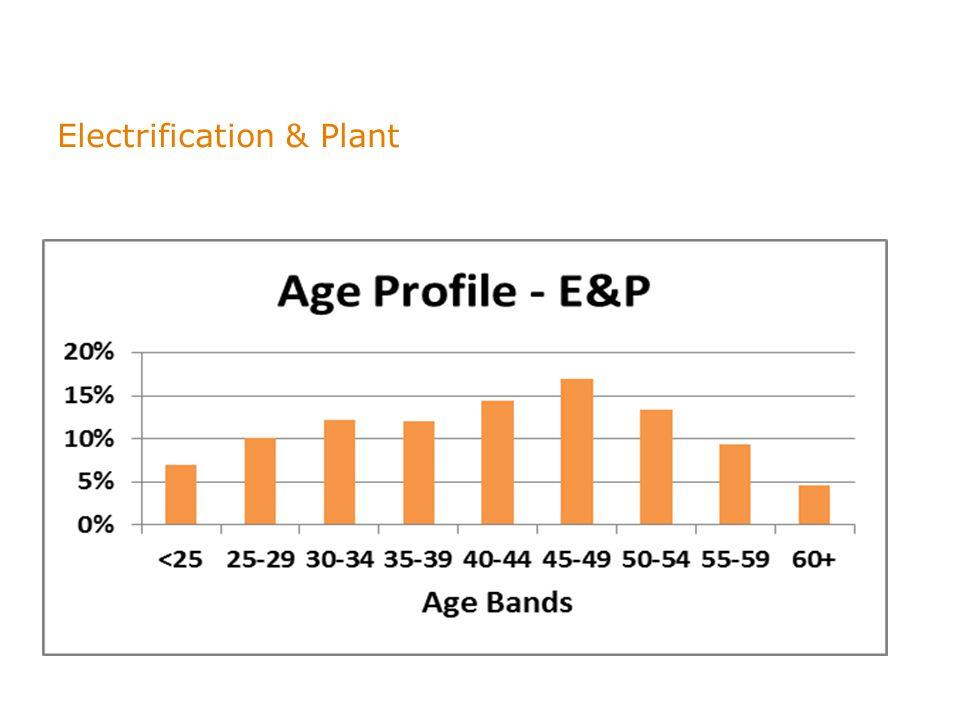 Electrification & Plant