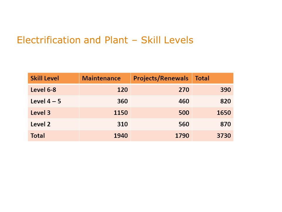 Electrification and Plant – Skill Levels