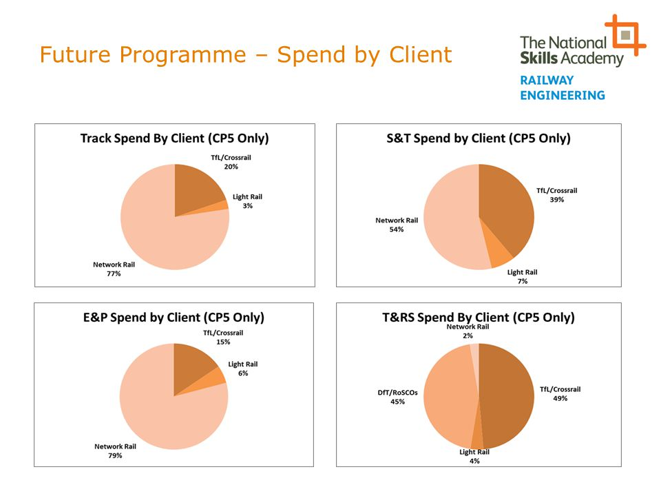 Future Programme – Spend by Client