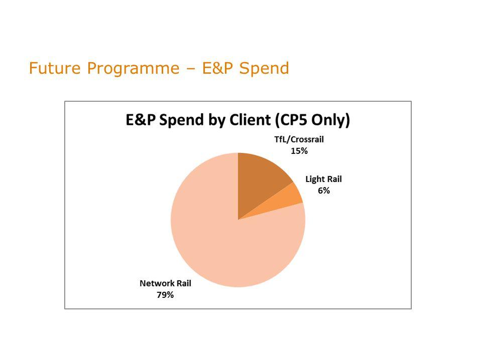 Future Programme – E&P Spend