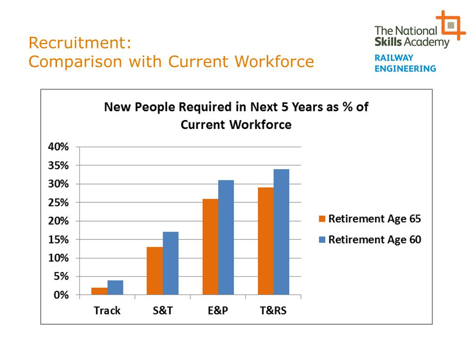 Recruitment: Comparison with Current Workforce