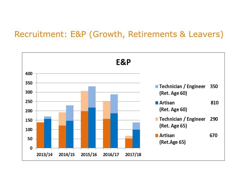 Recruitment: E&P (Growth, Retirements & Leavers)
