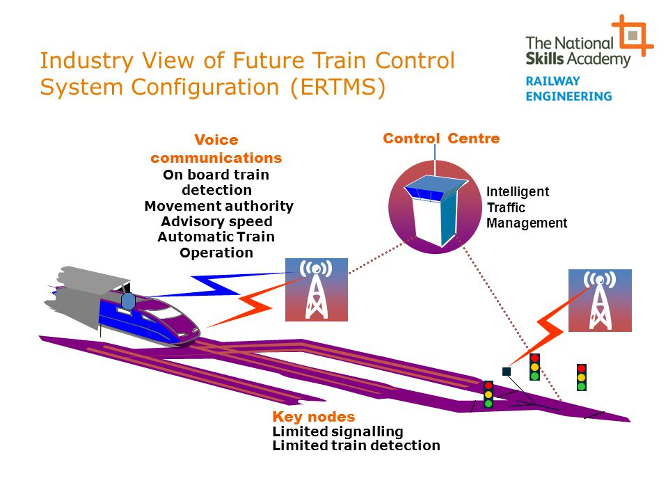 Industry View of Future Train Control System Configuration (ERTMS)