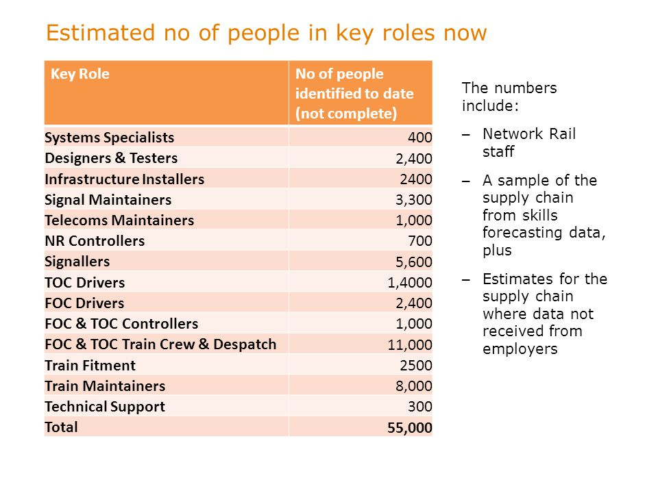 Estimated no of people in key roles now