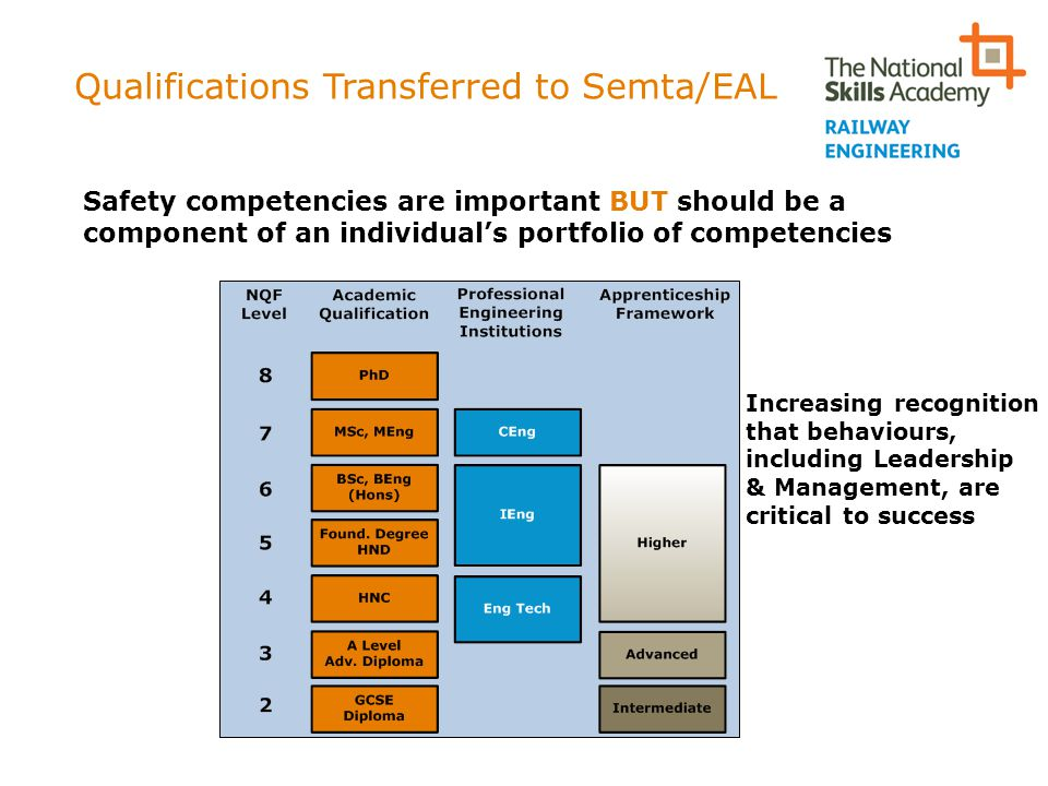 Qualifications Transferred to Semta/EAL