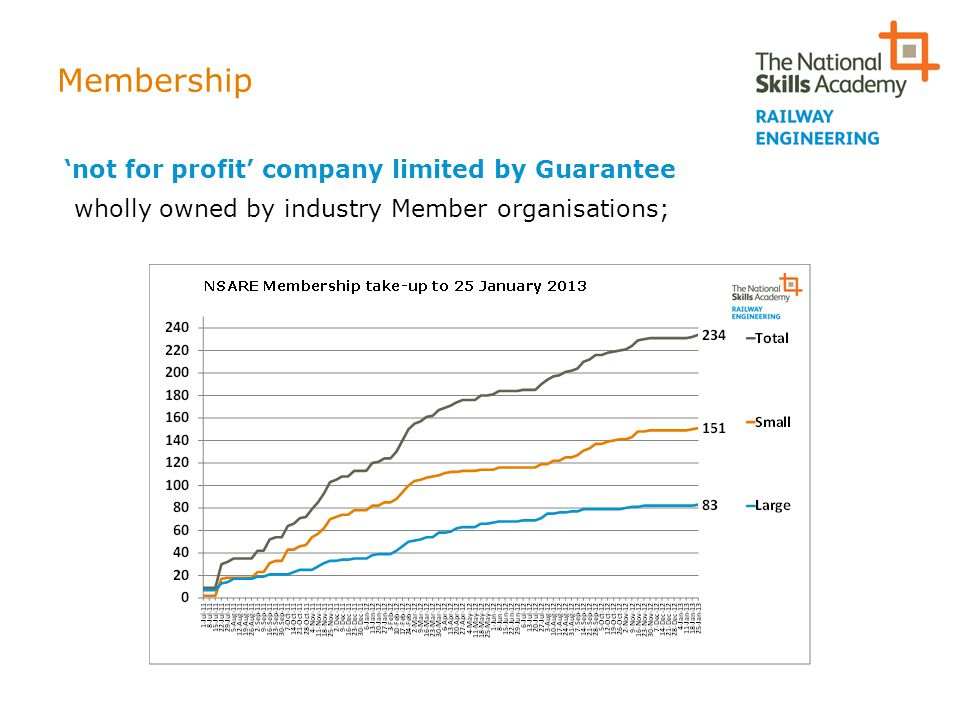 Membership 'not for profit' company limited by Guarantee wholly owned by industry Member organisations;